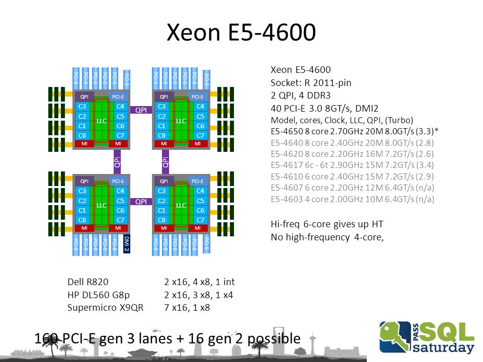 Xeon E5-4600 Socket: R 2011-pin 2 QPI, 4 DDR3 40 PCI-E 3.0 8GT/s, DMI2 Model, cores, Clock, LLC, QPI, (Turbo) E5-4650 8 core 2.70GHz 20M 8.0GT/s (3.3)* E5-4640 8 core 2.40GHz 20M 8.0GT/s (2.8) E5-4620 8 core 2.20GHz 16M 7.2GT/s (2.6) E5-4617 6c - 6t 2.90GHz 15M 7.2GT/s (3.4) E5-4610 6 core 2.40GHz 15M 7.2GT/s (2.9) E5-4607 6 core 2.20GHz 12M 6.4GT/s (n/a) E5-4603 4 core 2.00GHz 10M 6.4GT/s (n/a) Hi-freq 6-core gives up HT No high-frequency 4-core, 160 PCI-E gen 3 lanes + 16 gen 2 possible Dell R820 2 x16, 4 x8, 1 int HP DL560 G8p 2 x16, 3 x8, 1 x4 Supermicro X9QR 7 x16, 1 x8 QPI DMI 2 PCI-E QPI PCI-E MI PCI-E C1C6 C2C5 C3C4 LLC QPI MI C7C0 MI PCI-E C1C6 C2C5 C3C4 LLC QPI MI C7C0 MI PCI-E C1C6 C2C5 C3C4 LLC QPI MI C7C0 MI PCI-E C1C6 C2C5 C3C4 LLC QPI MI C7C0