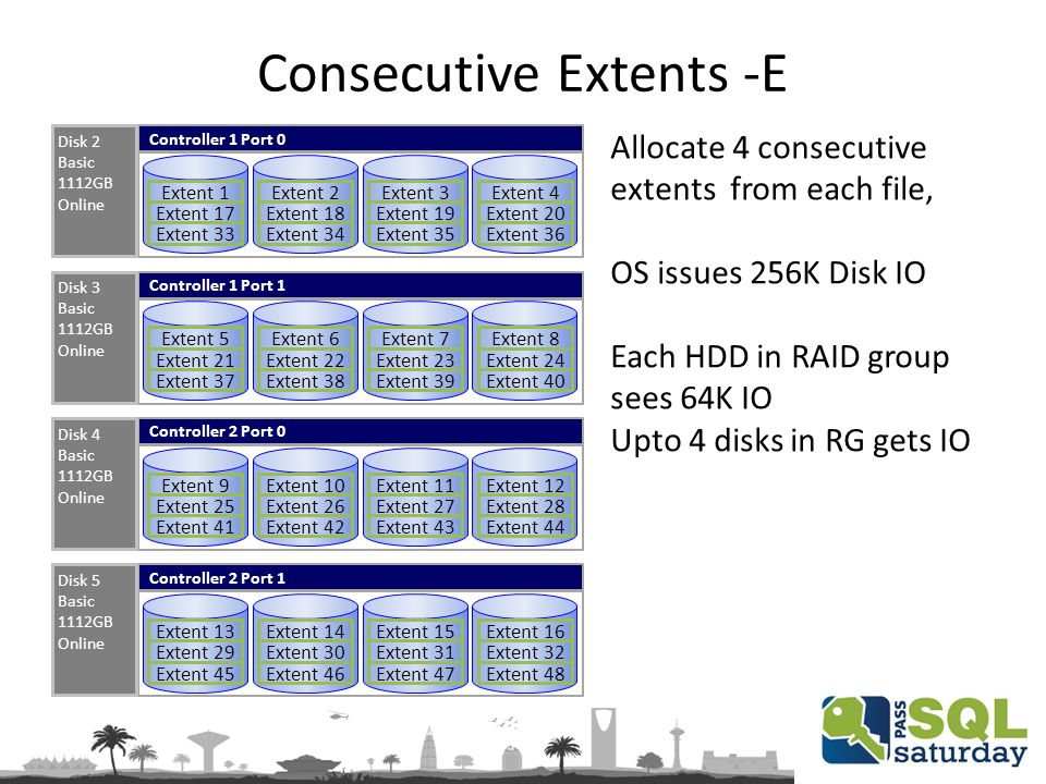 Consecutive Extents -E Controller 1 Port 0 Disk 2 Basic 1112GB Online Extent 1 Extent 17 Extent 33 Extent 2 Extent 18 Extent 34 Extent 3 Extent 19 Extent 35 Extent 4 Extent 20 Extent 36 Controller 1 Port 1 Disk 3 Basic 1112GB Online Extent 5 Extent 21 Extent 37 Extent 6 Extent 22 Extent 38 Extent 7 Extent 23 Extent 39 Extent 8 Extent 24 Extent 40 Controller 2 Port 0 Disk 4 Basic 1112GB Online Extent 9 Extent 25 Extent 41 Extent 10 Extent 26 Extent 42 Extent 11 Extent 27 Extent 43 Extent 12 Extent 28 Extent 44 Controller 2 Port 1 Disk 5 Basic 1112GB Online Extent 13 Extent 29 Extent 45 Extent 14 Extent 30 Extent 46 Extent 15 Extent 31 Extent 47 Extent 16 Extent 32 Extent 48 Allocate 4 consecutive extents from each file, OS issues 256K Disk IO Each HDD in RAID group sees 64K IO Upto 4 disks in RG gets IO