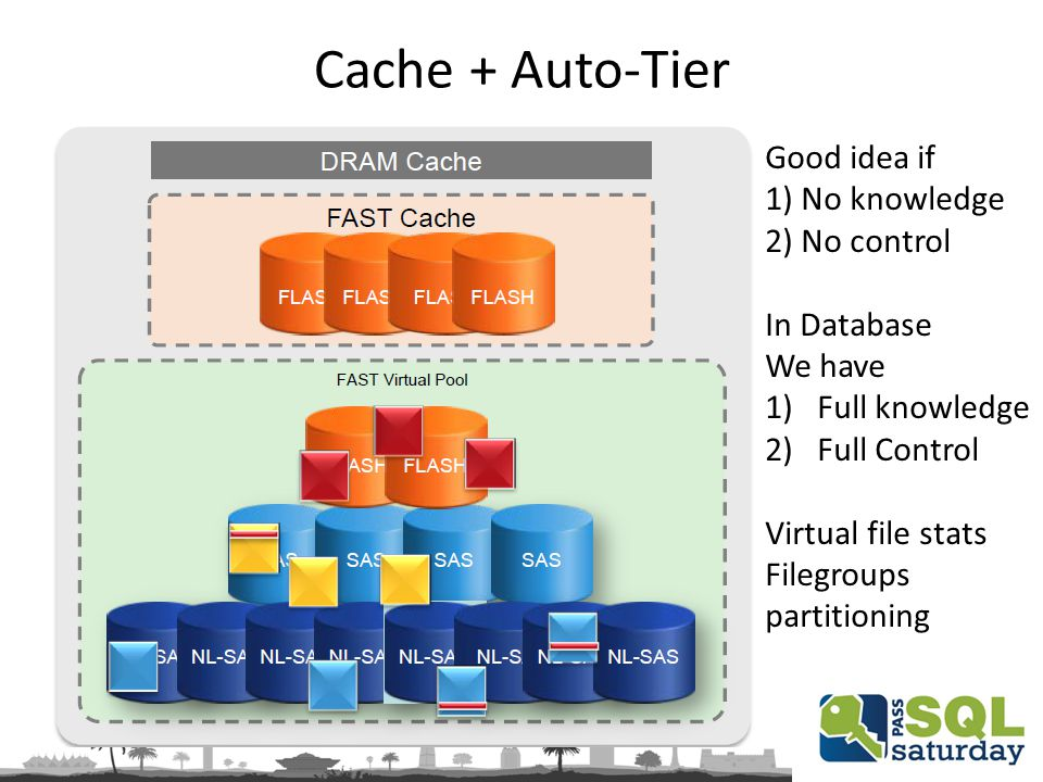 Cache + Auto-Tier Good idea if 1) No knowledge 2) No control In Database We have 1)Full knowledge 2)Full Control Virtual file stats Filegroups partitioning