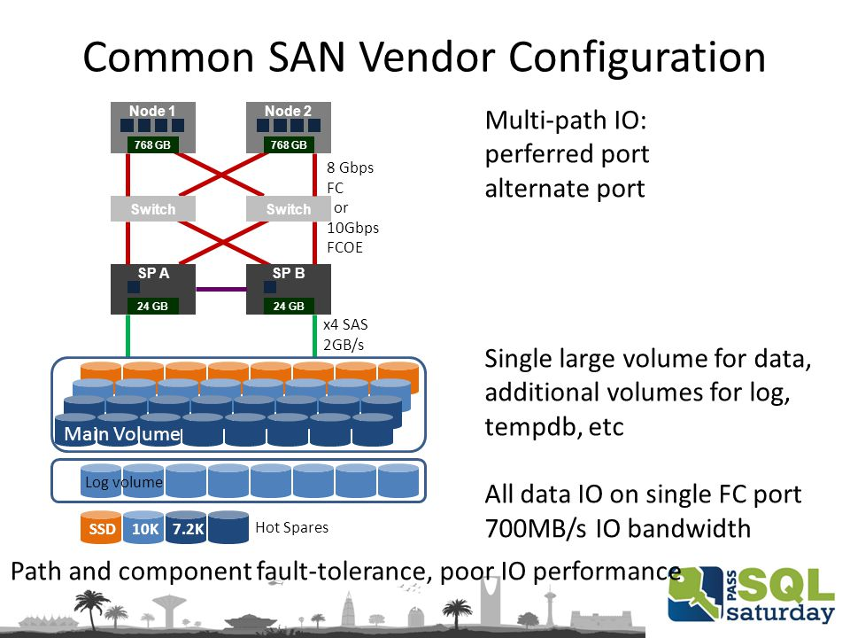 Common SAN Vendor Configuration Log volume SSD10K7.2K Hot Spares Node 1Node 2 Switch SP ASP B 8 Gbps FC or 10Gbps FCOE 768 GB x4 SAS 2GB/s 24 GB Main Volume Path and component fault-tolerance, poor IO performance Multi-path IO: perferred port alternate port Single large volume for data, additional volumes for log, tempdb, etc All data IO on single FC port 700MB/s IO bandwidth