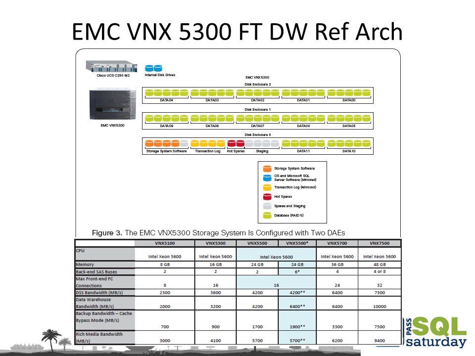 EMC VNX 5300 FT DW Ref Arch