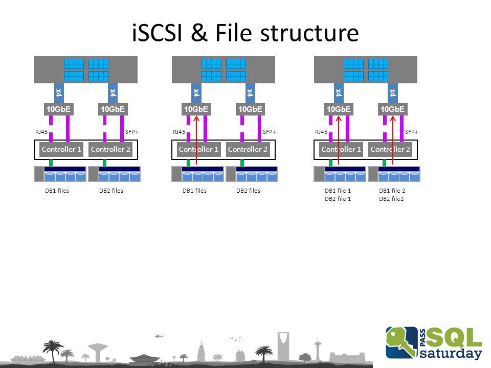iSCSI & File structure x4 10GbE x4 10GbE Controller 1Controller 2 RJ45 SFP+ DB1 filesDB2 files x4 10GbE x4 10GbE Controller 1Controller 2 RJ45 SFP+ DB