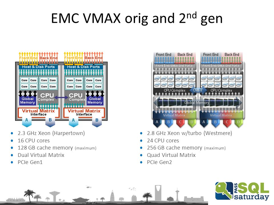EMC VMAX orig and 2 nd gen  2.8 GHz Xeon w/turbo (Westmere)  24 CPU cores  256 GB cache memory (maximum)  Quad Virtual Matrix  PCIe Gen2  2.3 GHz Xeon (Harpertown)  16 CPU cores  128 GB cache memory (maximum)  Dual Virtual Matrix  PCIe Gen1