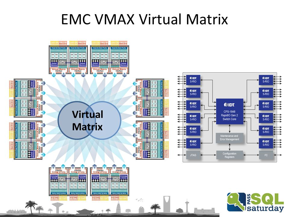 EMC VMAX Virtual Matrix Virtual Matrix