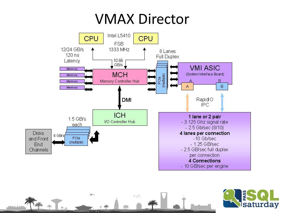 VMAX Director