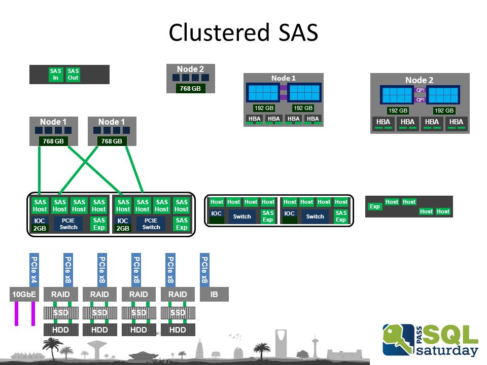 Clustered SAS Exp Host SAS Host IOC PCIE Switch SAS Host SAS Host SAS Host 2GB SAS Exp SAS Host IOC PCIE Switch SAS Host SAS Host SAS Host 2GB SAS Exp Node 1 768 GB Node 1 768 GB Host IOC Switch Host SAS Exp Host IOC Switch Host SAS Exp Node 1 192 GB HBA Node 2 QPI 192 GB HBA Node 2 768 GB SAS In SAS Out PCIe x8 PCIe x4 IBRAID 10GbE HDD SSD
