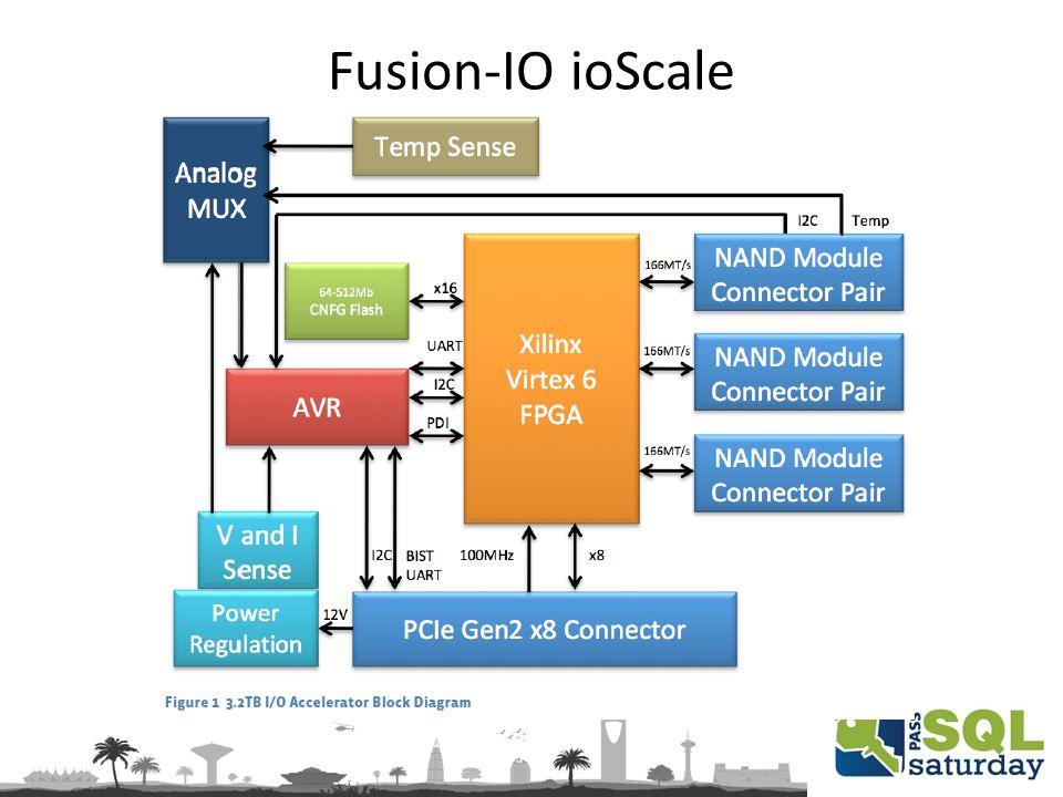 Fusion-IO ioScale
