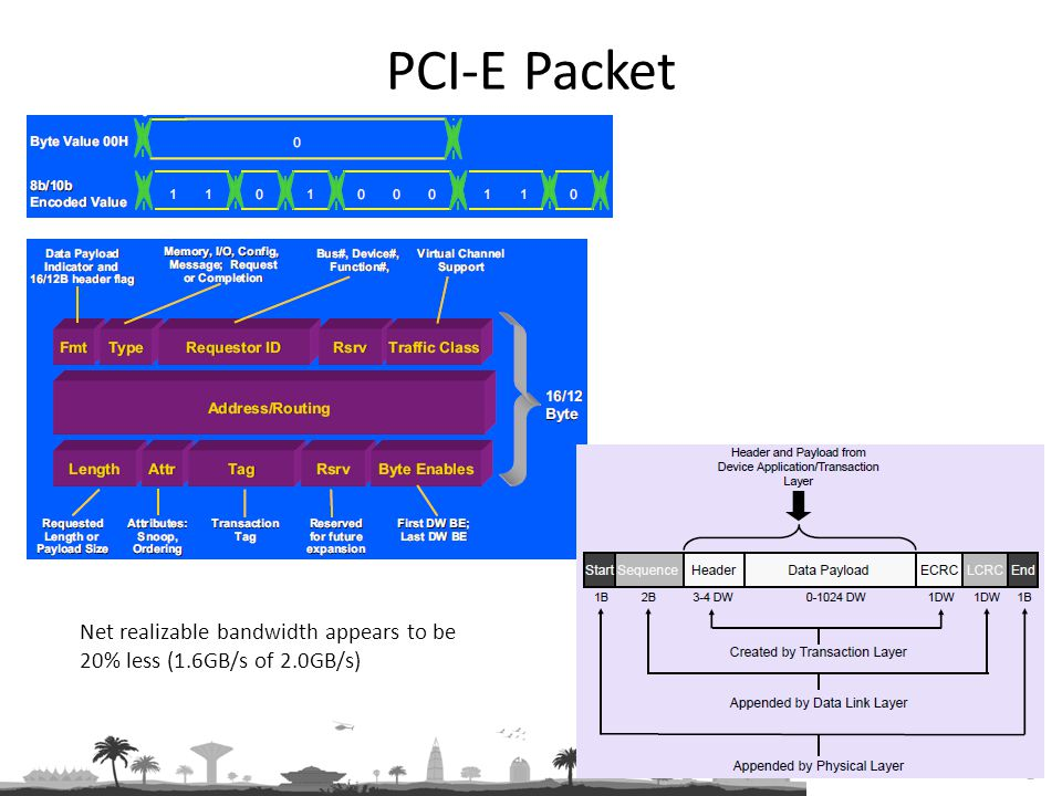 PCI-E Packet Net realizable bandwidth appears to be 20% less (1.6GB/s of 2.0GB/s)