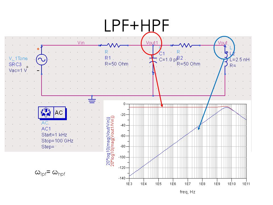 LPF+HPF