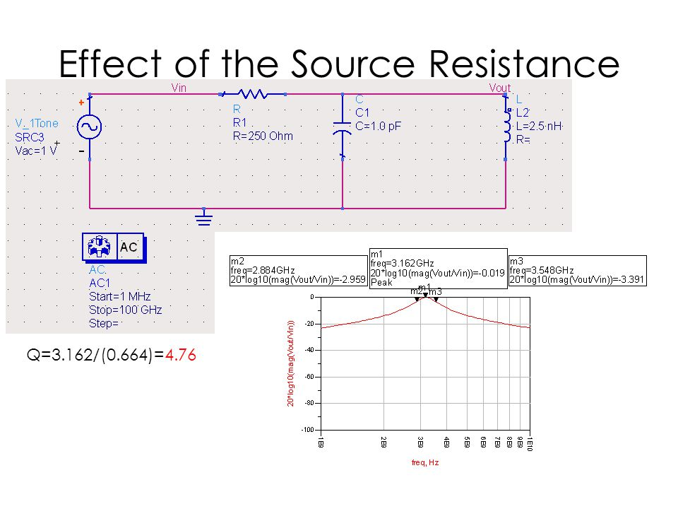 Effect of the Source Resistance Q=3.162/(0.664)=4.76