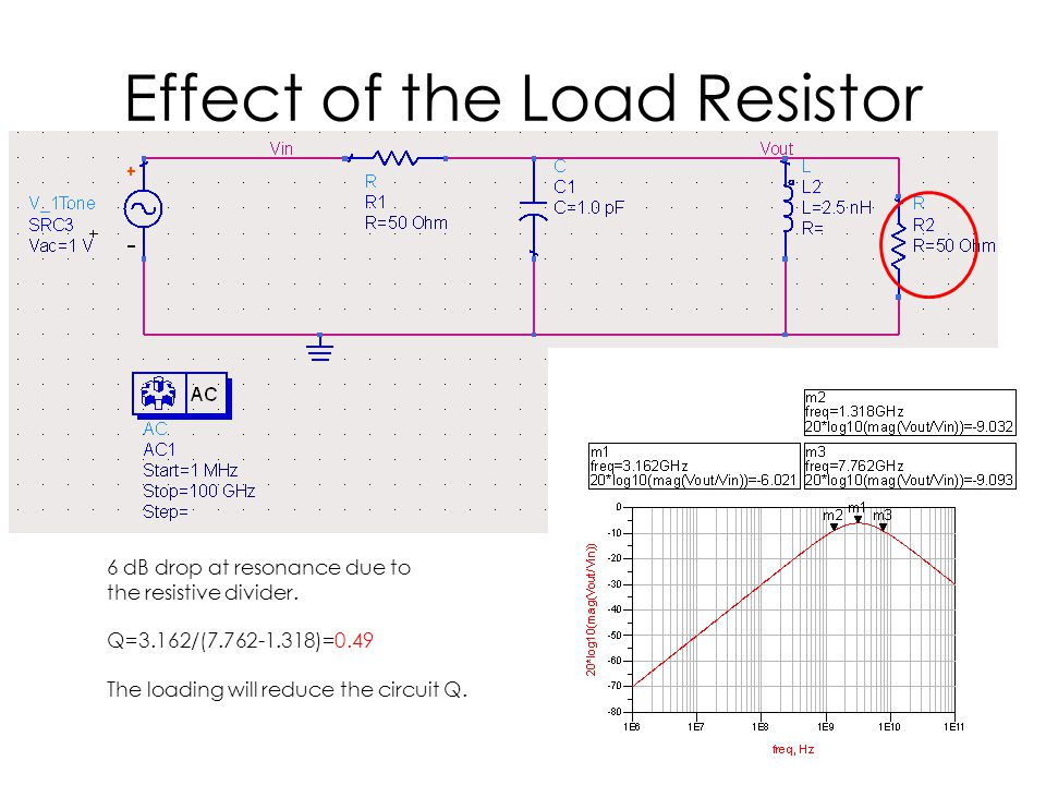 Effect of the Load Resistor 6 dB drop at resonance due to the resistive divider. Q=3.162/(7.762-1.318)=0.49 The loading will reduce the circuit Q.