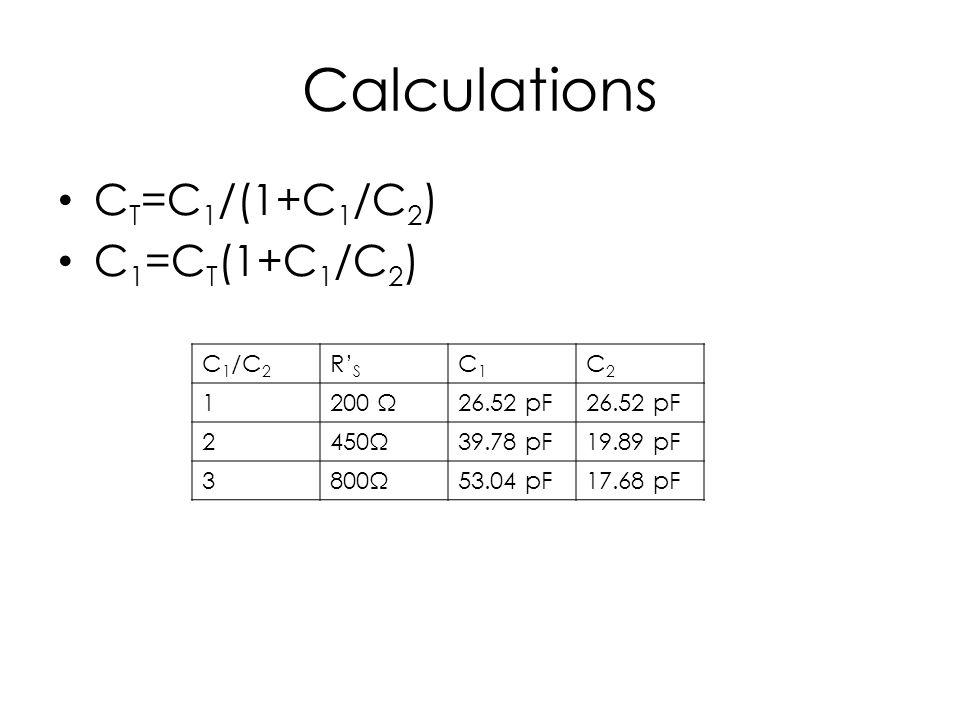 Calculations C T =C 1 /(1+C 1 /C 2 ) C 1 =C T (1+C 1 /C 2 ) C 1 /C 2 R' S C1C1 C2C2 1200 Ω26.52 pF 2450Ω39.78 pF19.89 pF 3800Ω53.04 pF17.68 pF