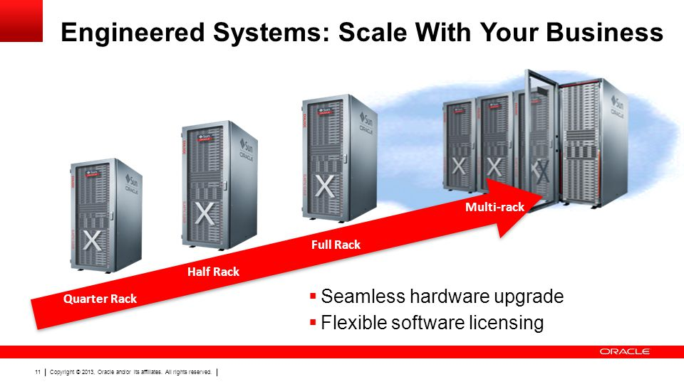 Copyright © 2013, Oracle and/or its affiliates. All rights reserved. 11 Engineered Systems: Scale With Your Business Quarter Rack Half Rack Full Rack