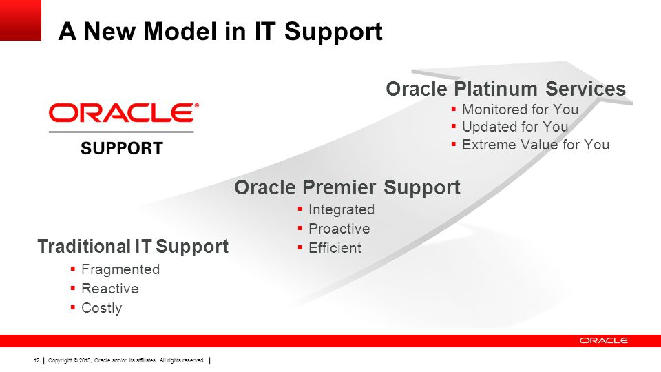 Copyright © 2013, Oracle and/or its affiliates. All rights reserved. 12 A New Model in IT Support Traditional IT Support Oracle Premier Support Oracle