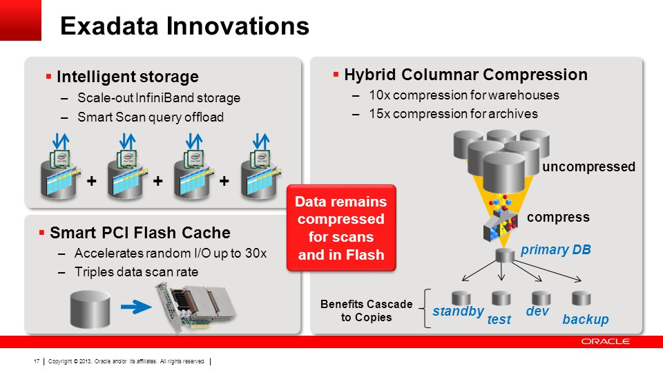 Copyright © 2013, Oracle and/or its affiliates. All rights reserved. 17 Exadata Innovations  Intelligent storage –Scale-out InfiniBand storage –Smart