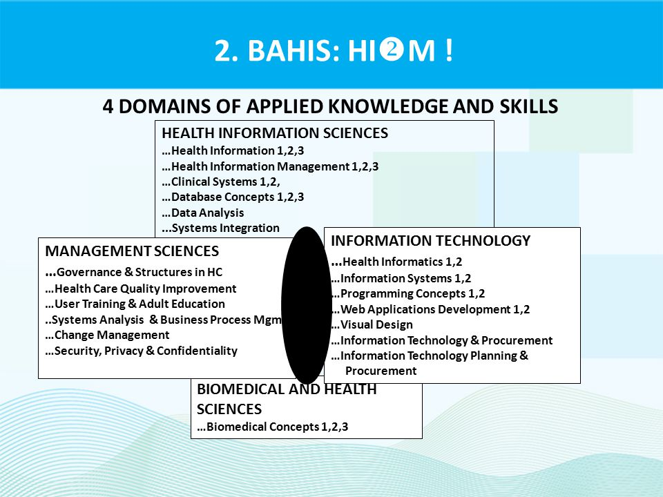 2. BAHIS: HI  M ! 4 DOMAINS OF APPLIED KNOWLEDGE AND SKILLS HEALTH INFORMATION SCIENCES …Health Information 1,2,3 …Health Information Management 1,2,