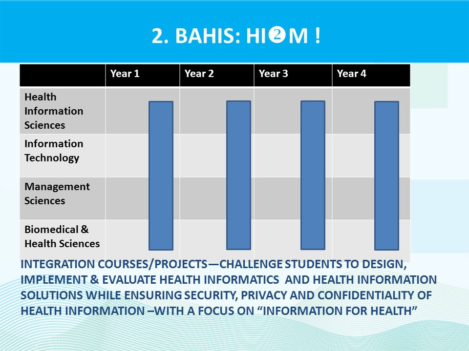 2. BAHIS: HI  M ! Year 1Year 2Year 3Year 4 Health Information Sciences Information Technology Management Sciences Biomedical & Health Sciences INTEGR