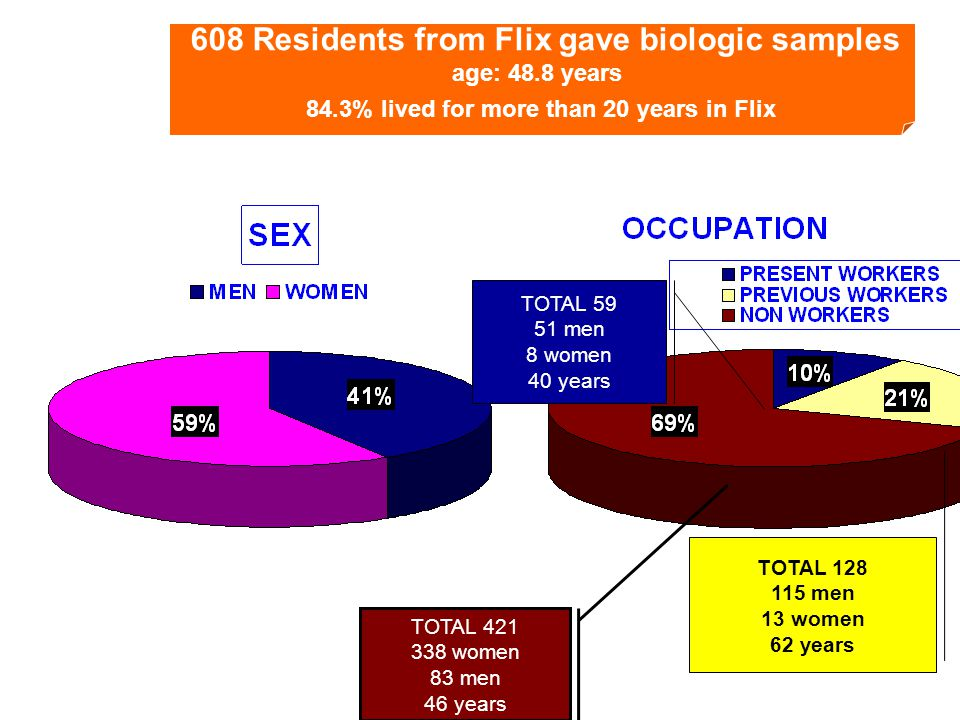 608 Residents from Flix gave biologic samples age: 48.8 years 84.3% lived for more than 20 years in Flix TOTAL 421 338 women 83 men 46 years TOTAL 59 51 men 8 women 40 years TOTAL 128 115 men 13 women 62 years
