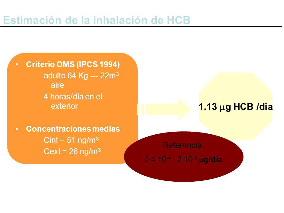 Criterio OMS (IPCS 1994) adulto 64 Kg --- 22m 3 aire 4 horas/día en el exterior Concentraciones medias Cint = 51 ng/m 3 Cext = 26 ng/m 3 Estimación de la inhalación de HCB 1.13  g HCB /dia Referencia: 0.4 10 -4 - 2 10 -3  g/día