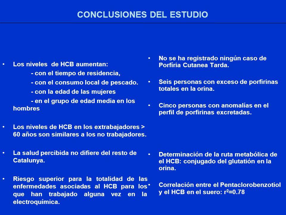 CONCLUSIONES DEL ESTUDIO Los niveles de HCB aumentan: - con el tiempo de residencia, - con el consumo local de pescado.
