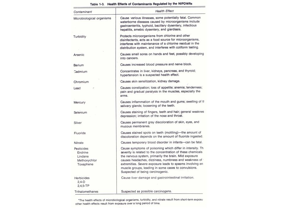 Chlorine  Organochlorinated solvents trichloroethylene tetrachloroethylene dichlorometane chloroform...