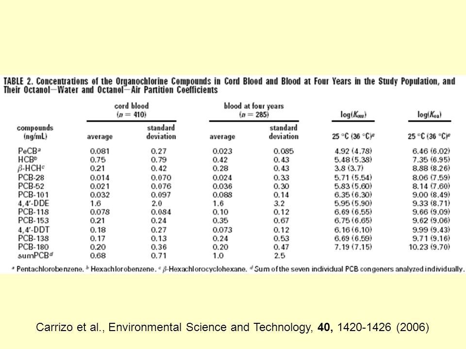 Carrizo et al., Environmental Science and Technology, 40, 1420-1426 (2006)