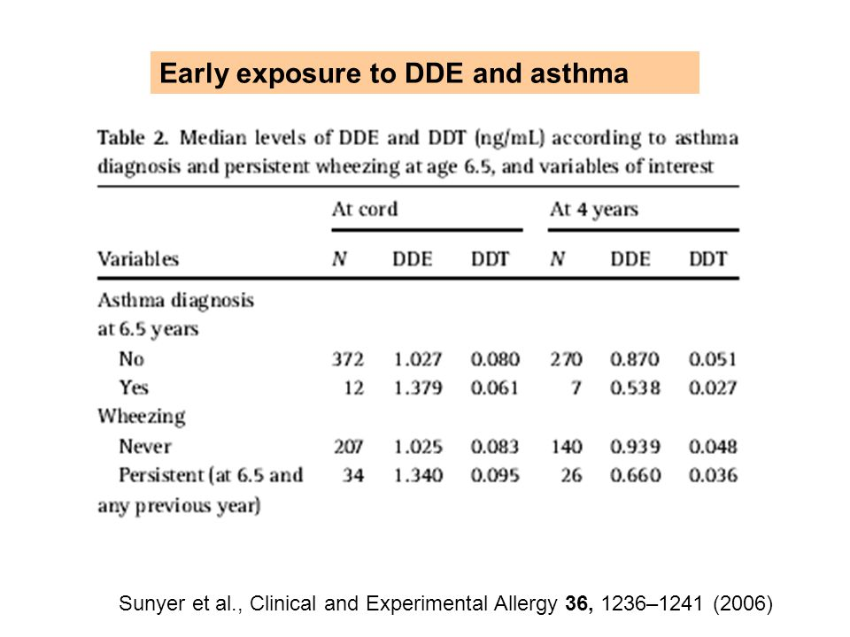 Sunyer et al., Clinical and Experimental Allergy 36, 1236–1241 (2006)