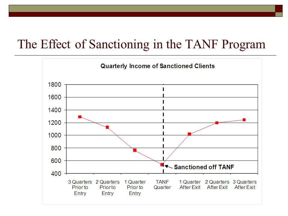 The Effect of Sanctioning in the TANF Program