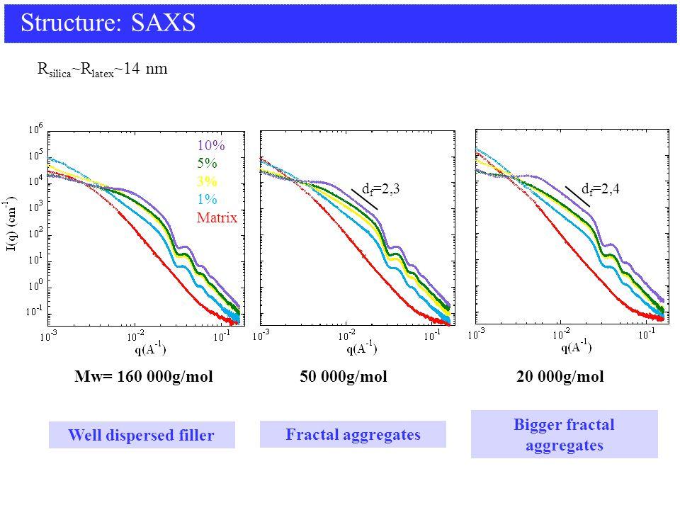 Structure: SAXS Mw= 160 000g/mol 50 000g/mol 20 000g/mol 10% 5% 3% 1% Matrix Well dispersed filler Fractal aggregates d f =2,4 d f =2,3 Bigger fractal aggregates R silica ~R latex ~14 nm