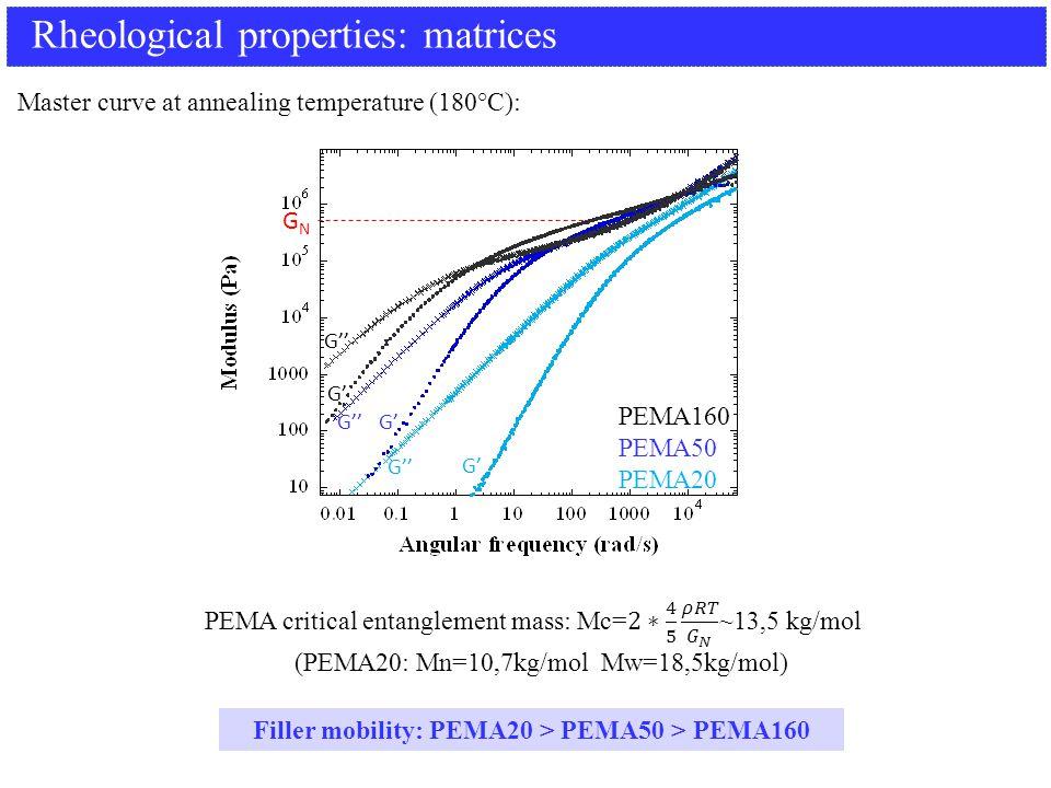 Rheological properties: matrices PEMA160 PEMA50 PEMA20 G' G'' G' G'' GNGN Master curve at annealing temperature (180°C): Filler mobility: PEMA20 > PEMA50 > PEMA160