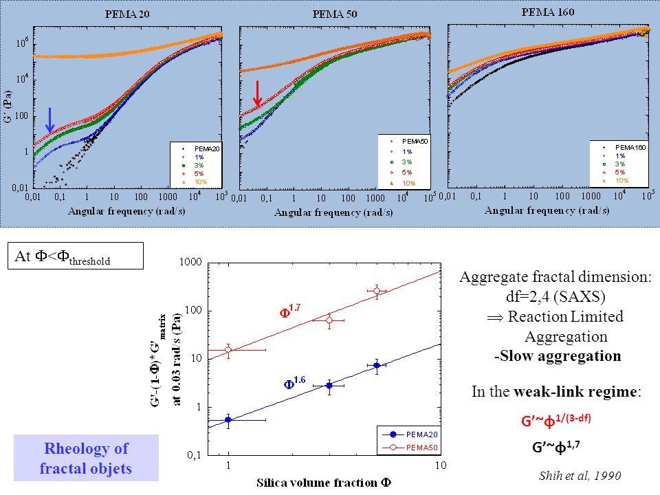 At  <  threshold G'~φ 1/(3-df) G'~φ 1,7 Aggregate fractal dimension: df=2,4 (SAXS)  Reaction Limited Aggregation -Slow aggregation In the weak-link regime: Shih et al, 1990 Rheology of fractal objets