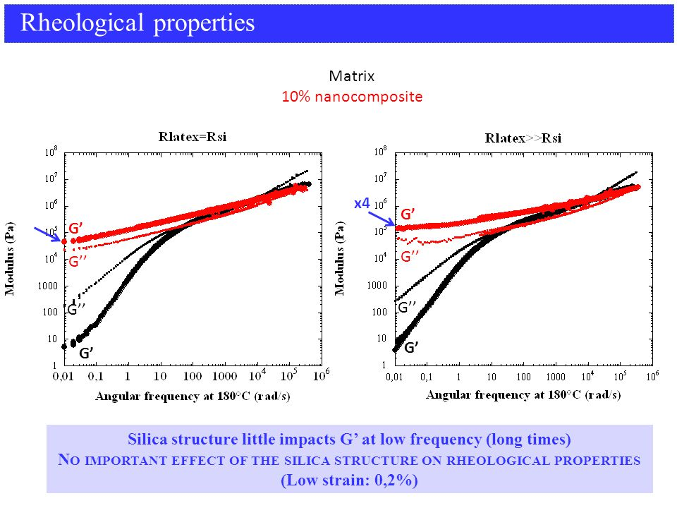 Rheological properties G' G'' G' G'' G' Matrix 10% nanocomposite Silica structure little impacts G' at low frequency (long times) N O IMPORTANT EFFECT