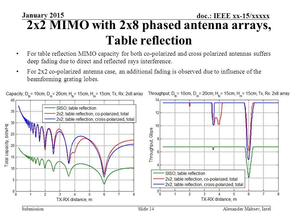 Submission doc.: IEEE xx-15/xxxxx 2x2 MIMO with 2x8 phased antenna arrays, Table reflection Slide 14 January 2015 Alexander Maltsev, Intel For table reflection MIMO capacity for both co-polarized and cross polarized antennas suffers deep fading due to direct and reflected rays interference.