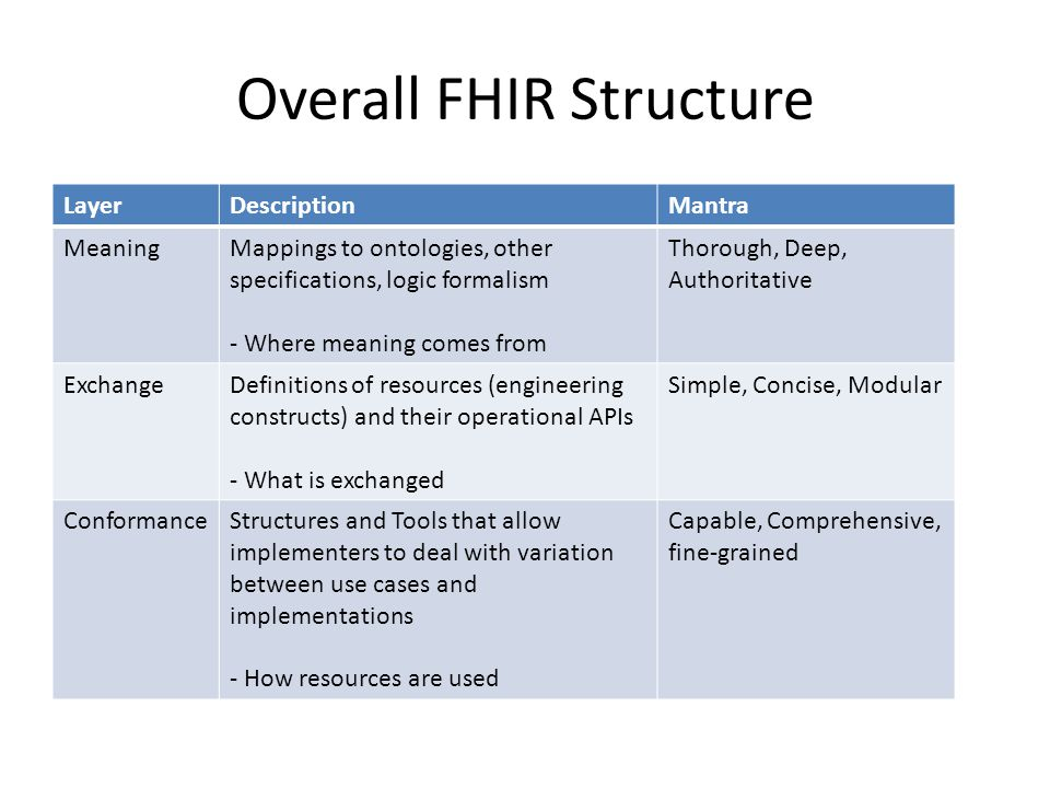 Overall FHIR Structure LayerDescriptionMantra MeaningMappings to ontologies, other specifications, logic formalism - Where meaning comes from Thorough, Deep, Authoritative ExchangeDefinitions of resources (engineering constructs) and their operational APIs - What is exchanged Simple, Concise, Modular ConformanceStructures and Tools that allow implementers to deal with variation between use cases and implementations - How resources are used Capable, Comprehensive, fine-grained