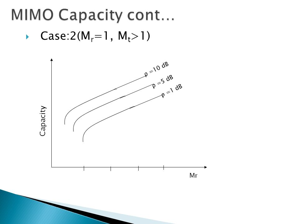  Case:2( M r =1, M t >1) Mr Capacity ρ =10 dB ρ =5 dB ρ =1 dB