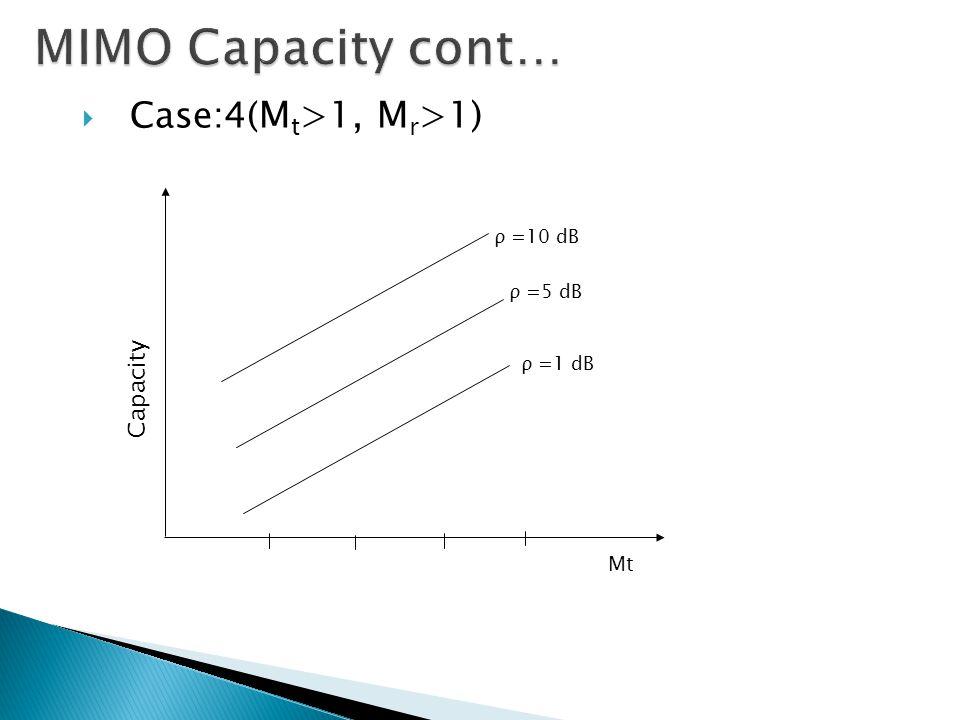  Case:4( M t >1, M r >1) Mt Capacity ρ =10 dB ρ =5 dB ρ =1 dB