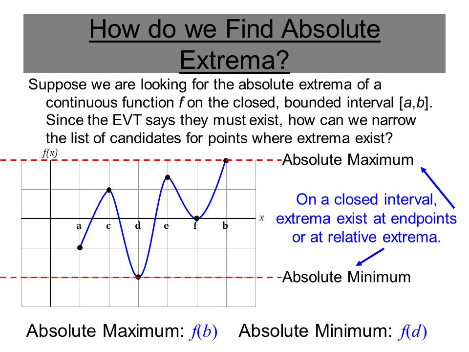 How do we Find Absolute Extrema.