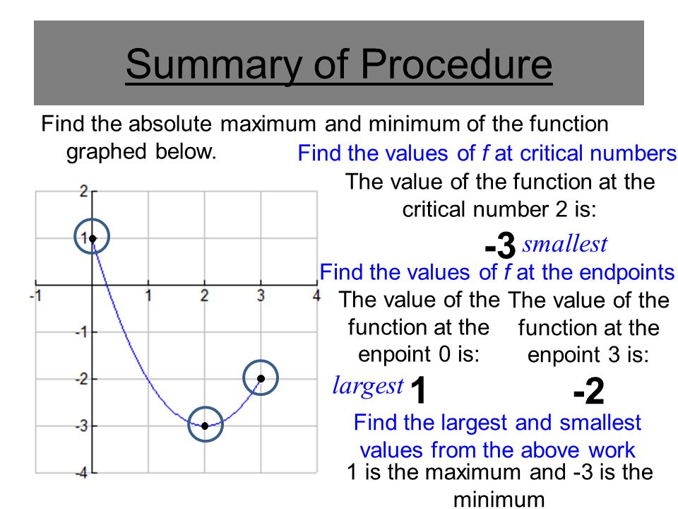 Summary of Procedure Find the absolute maximum and minimum of the function graphed below. The value of the function at the critical number 2 is: -3 Fi