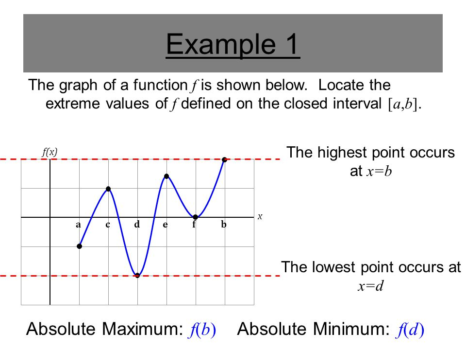 Example 1 The graph of a function f is shown below. Locate the extreme values of f defined on the closed interval [a,b]. acdefb f(x) x The highest poi