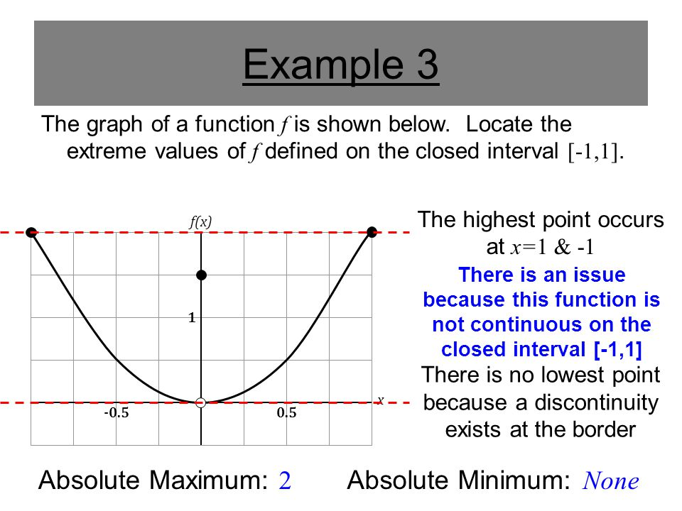 Example 3 The graph of a function f is shown below. Locate the extreme values of f defined on the closed interval [-1,1]. 1 0.5 f(x) x Absolute Maximu