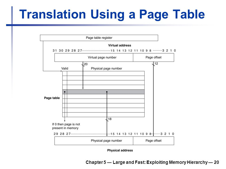 Chapter 5 — Large and Fast: Exploiting Memory Hierarchy — 20 Translation Using a Page Table