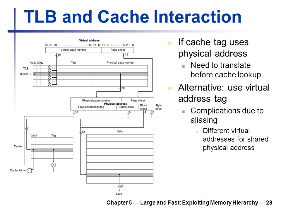 Chapter 5 — Large and Fast: Exploiting Memory Hierarchy — 28 TLB and Cache Interaction If cache tag uses physical address Need to translate before cac