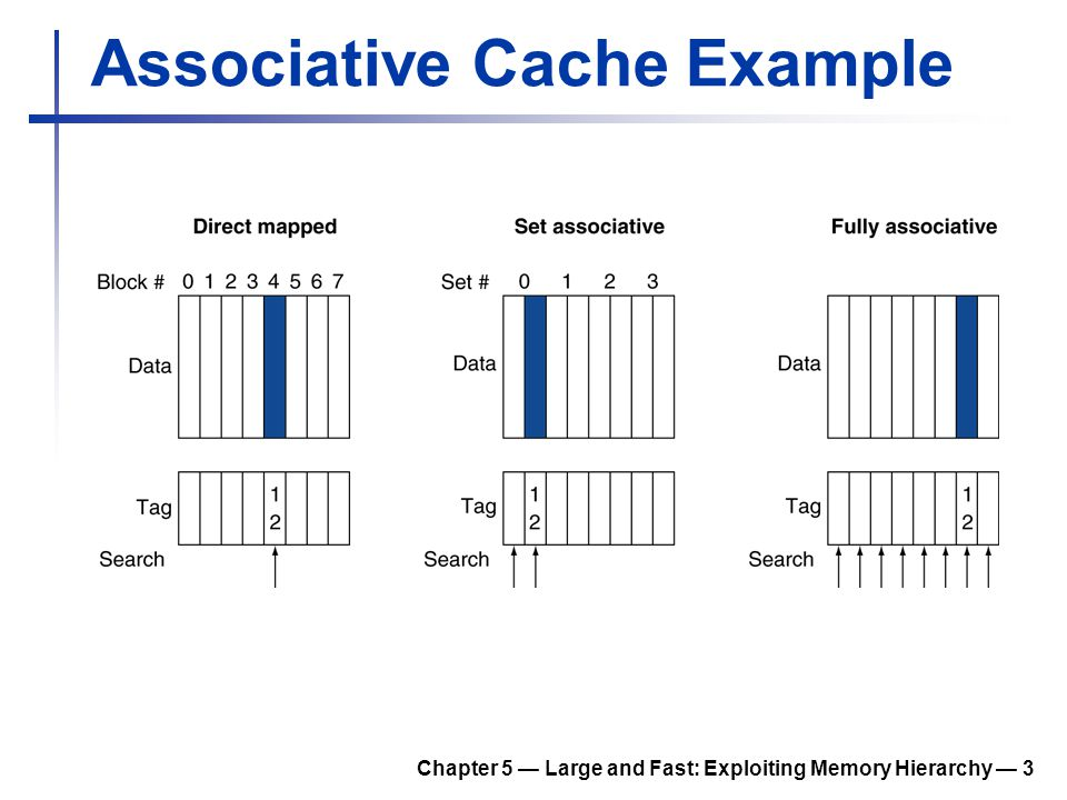 Chapter 5 — Large and Fast: Exploiting Memory Hierarchy — 4 Spectrum of Associativity For a cache with 8 entries