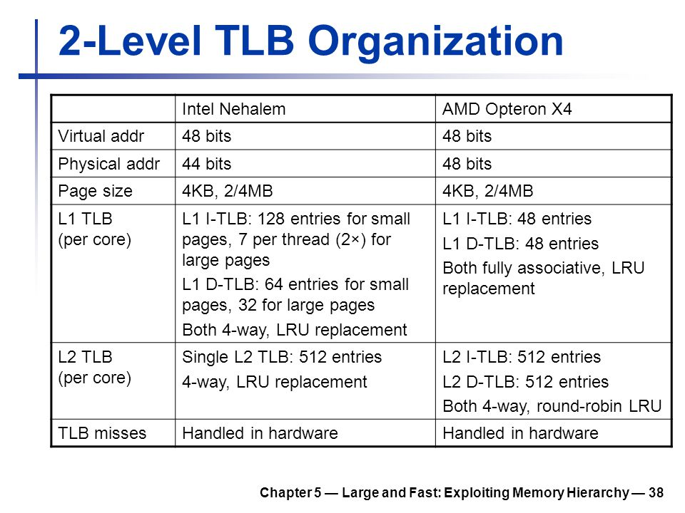 Chapter 5 — Large and Fast: Exploiting Memory Hierarchy — 38 2-Level TLB Organization Intel NehalemAMD Opteron X4 Virtual addr48 bits Physical addr44