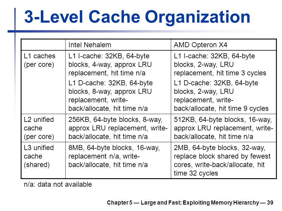 Chapter 5 — Large and Fast: Exploiting Memory Hierarchy — 39 3-Level Cache Organization Intel NehalemAMD Opteron X4 L1 caches (per core) L1 I-cache: 3