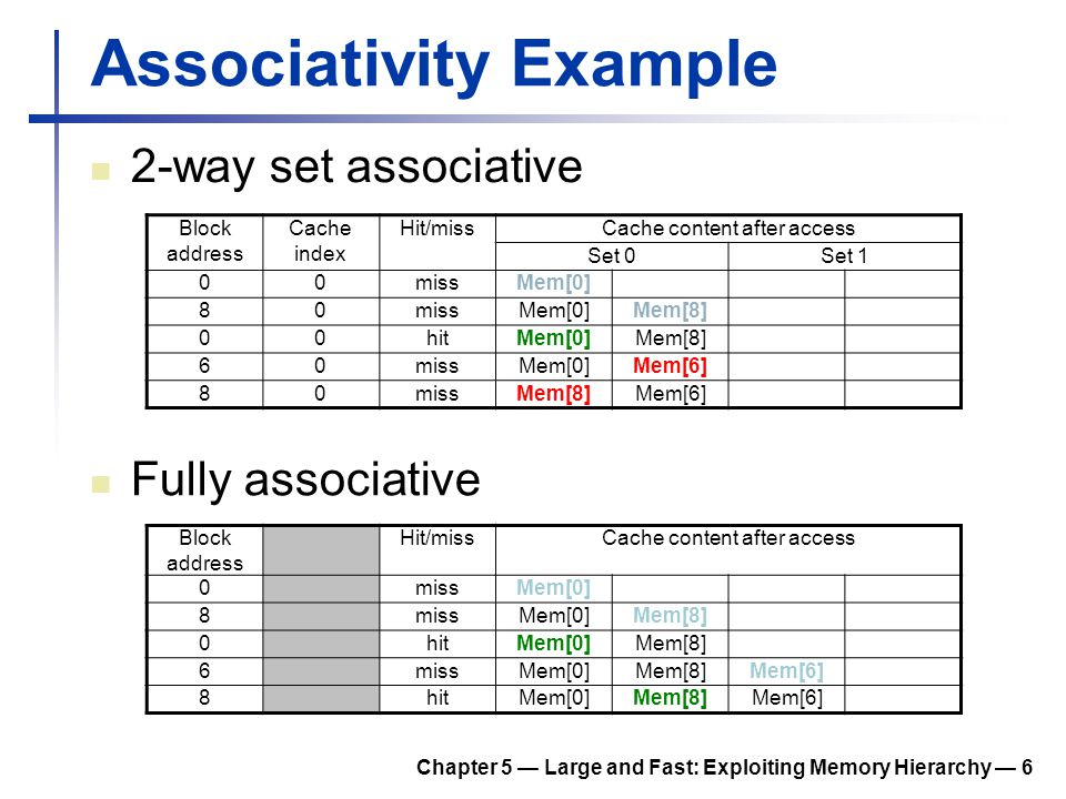 Chapter 5 — Large and Fast: Exploiting Memory Hierarchy — 6 Associativity Example 2-way set associative Block address Cache index Hit/missCache conten