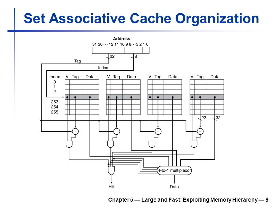 Other Issues Cache coherence protocol, in multiprocessor and multi-core processors How multiple processors/cores communicate with each other through a shared, physical address space, each with its own cache Memory consistency To provide a logical view of the sequences of memory load/stores Chapter 5 — Large and Fast: Exploiting Memory Hierarchy — 29