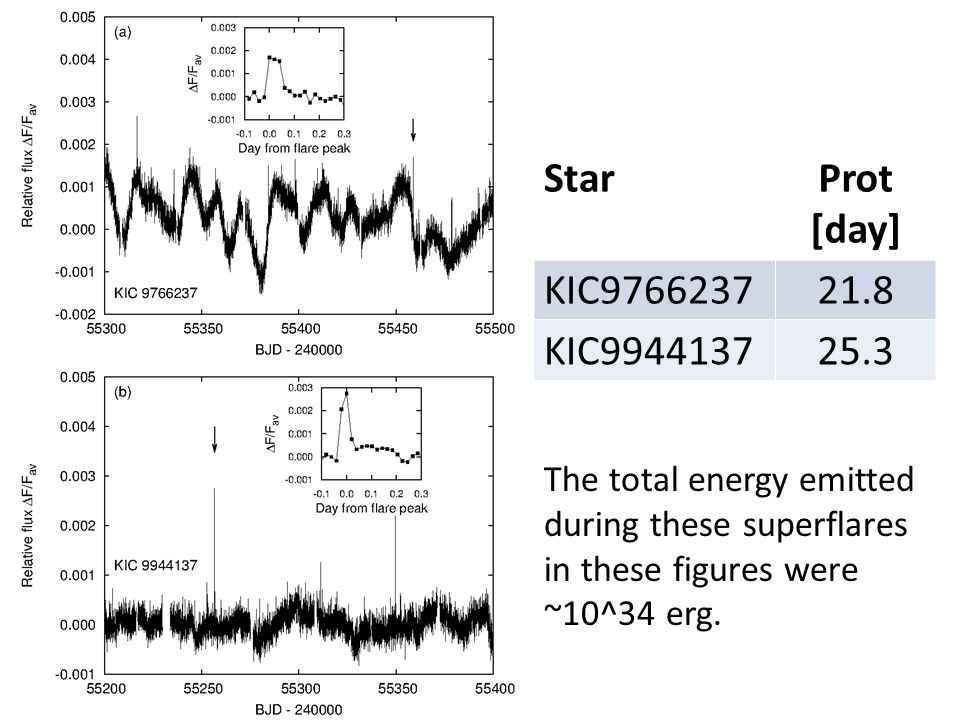 StarProt [day] KIC976623721.8 KIC994413725.3 The total energy emitted during these superflares in these figures were ~10^34 erg.