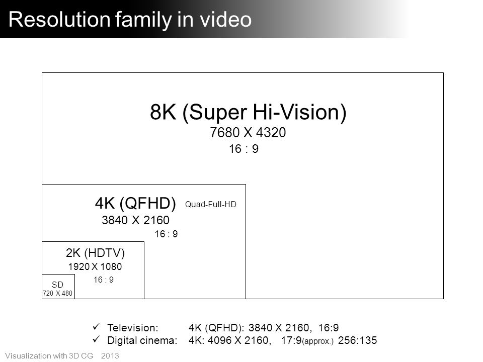 Visualization with 3D CG 2013 Ultra-CG Expansion of the 4K and 8K market Proposal of Ultra-CG Real-time CG 4K/8K Tendancy of technology driven Development of camera, recorder, transmitter, display Lack of content High-level CG expression Cinema, game, event, etc.