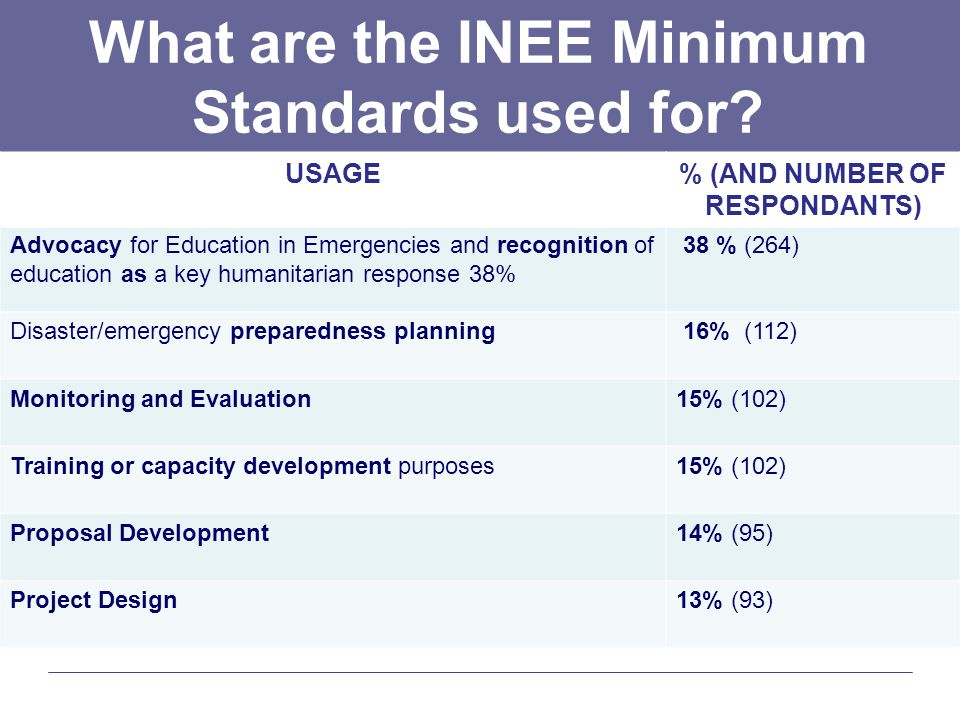 What are the INEE Minimum Standards used for.
